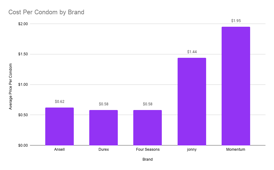 chart of condom cost by brand
