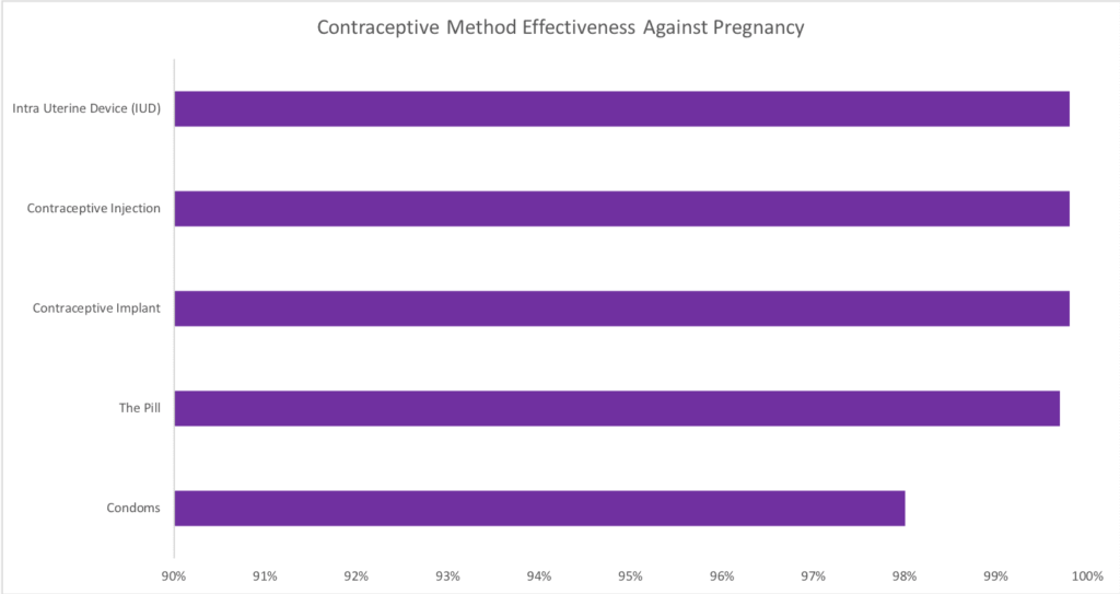 chart of contraceptive effectiveness rates