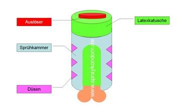 spray on condom diagram